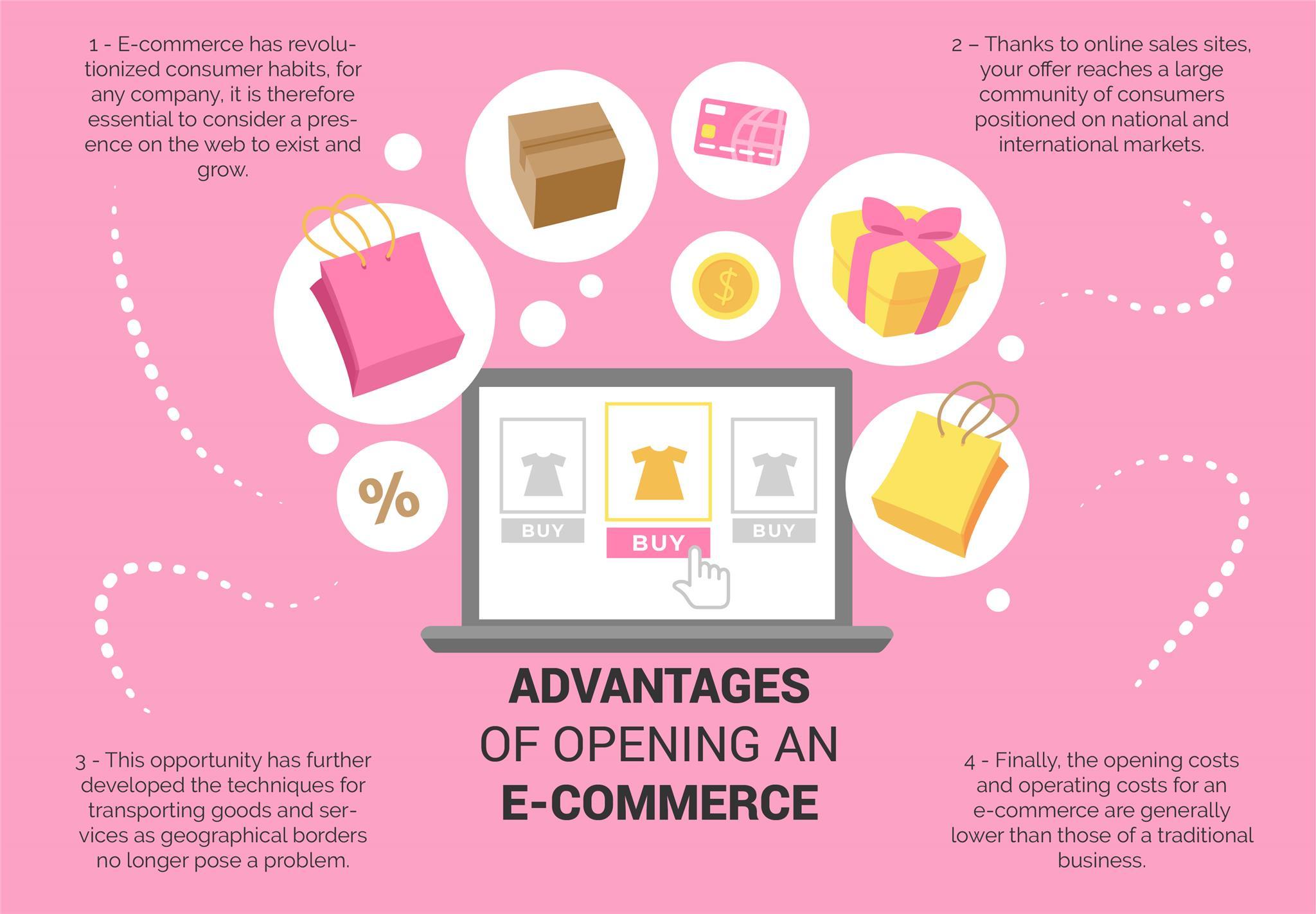 Advantages of ecommerce